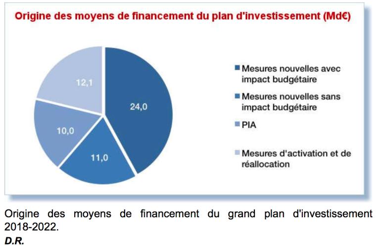 Origine des moyens de financement du plan d'investissement